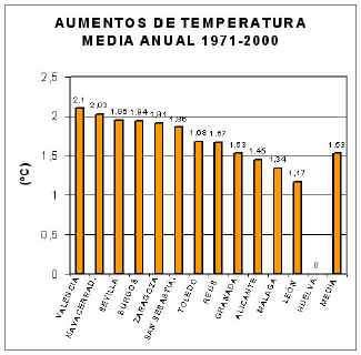 La realidad del cambio climático en España y sus principales impactos  ecológicos y socioeconómicos